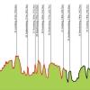 Profile Amstel Gold Race 2014: the last climbs