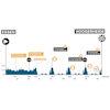 Benelux Tour 2021: profile stage 3 - source: www.beneluxtour.eu