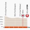 Critérium du Dauphiné 2014 Last kilometres stage 1: ITT in Lyon