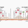 Critérium du Dauphiné 2014 Profile stage 2: Tarare - Col du Béal