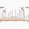 Critérium du Dauphiné 2014 Profile stage 3: Ambert - Le Teil