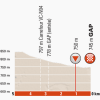 Critérium du Dauphiné 2014 Last Kilometres stage 4