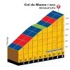 Critérium du Dauphiné 2014 stage 4: Col de Manse