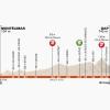 Critérium du Dauphiné 2014 profile stage 4