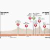 Critérium du Dauphiné 2014 Profile stage 5: Sisteron - La Mure