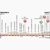 Critérium du Dauphiné 2014 Profile stage 6: Grenoble - Poisy