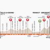Critérium du Dauphiné 2014 Profile stage 7