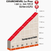 Critérium du Dauphiné 2014 Last kilometres stage 8: Megève - Courchevel