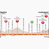 Critérium du Dauphiné 2014 Profile stage 8: Megève - Courchevel