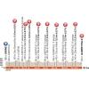 Critérium du Dauphiné 2015 Profile stage 1 Ugine - Albertville - source:letour.fr