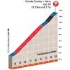 Critérium du Dauphiné 2015: stage 2 - Details Col du Cuvery - source:letour.fr