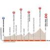 Critérium du Dauphiné 2015 Profile 5th stage Ugine - Albertville - source:letour.fr
