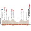 Critérium du Dauphiné 2015 Profile 6th stage St. Bonnet en Champsaur - Villard de Lans - source:letour.fr