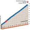 Critérium du Dauphiné 2015 6th stage: Col du Rousset - source:letour.fr