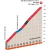 Critérium du Dauphiné 2015 7th stage : Climb details Col de la Croix Fry - source:letour.fr