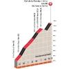 Critérium du Dauphiné 2015 7th stage : Climb details Col de la Forclaz - source:letour.fr