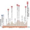 Critérium du Dauphiné 2015 - Profile stage 7: Montmélian - Saint-Gervais Mont Blanc - source:letour.fr