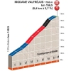 Critérium du Dauphiné 2015 Final kilometres 8th stage - source:letour.fr