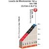 Critérium du Dauphiné 2015 8th stage Saint Details Lacets de Montvernier - source:letour.fr