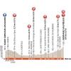 Critérium du Dauphiné 2015 - Profile stage 8: Saint Gervais Mont Blanc - Modane Valfréjus