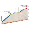 Critérium du Dauphiné 2016 Final kilometres stage 2 - source:letour.fr