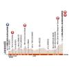 Critérium du Dauphiné 2016 - Profile 2nd stage: Crêches-sur-Saône - Chalmazel-Jeansagnière - source:letour.fr
