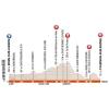 Criterium du Dauphine 2016 stage 3