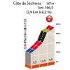 Critérium du Dauphiné 2016 stage 3 Climb details Côte de Sécheras - source: letour.fr