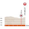 Critérium du Dauphiné 2016 Final kilometres stage 4 - source:letour.fr