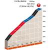 Critérium du Dauphiné 2016 Final kilometres stage 5 - source: letour.fr