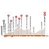 Critérium du Dauphiné 2016 - Profile 5th stage: La Ravoire - Vaujany - source:letour.fr