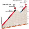 Critérium du Dauphiné 2016 stage 6: Climb details Col du Grand Cucheron - source:letour.fr