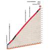 Critérium du Dauphiné 2016 stage 6: Climb details Col de la Madeleine - source:letour.fr