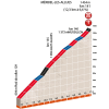 Critérium du Dauphiné 2016 stage 6: Climb details final kilometres to Méribel les Allues - source:letour.fr