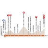 Critérium du Dauphiné 2016 - Profile 6th stage: La Rochette - Méribel - source:letour.fr