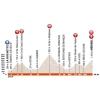 Critérium du Dauphiné 2016 Profile stage 6: La Rochette - Méribel - source:letour.fr