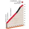 Critérium du Dauphiné 2016 stage 7: Climb details Col de Moissière - source:letour.fr