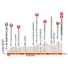 Critérium du Dauphiné 2016 - Profile 7th stage: Le Pont-de-Claix - Superdévoluy - source:letour.fr