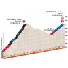 Critérium du Dauphiné 2016 stage 7: Final kilometres - source:letour.fr