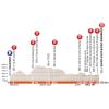 Critérium du Dauphiné 2018 Stage 1: Profile - source:letour.fr