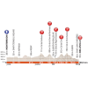 Critérium du Dauphiné 2018: Profile 2nd stage - source: letour.fr