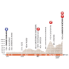 Critérium du Dauphiné 2018: Profile 4th stage - source: letour.fr