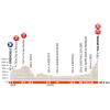 Critérium du Dauphiné 2018: Profile 5th stage - source: letour.fr