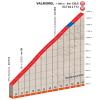 Critérium du Dauphiné 2018 stage 5: Details Valmorel climb - source: letour.fr