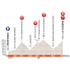 Critérium du Dauphiné 2018: Profile 6th stage - source: letour.fr