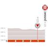 Critérium du Dauphiné 2019: last 5 kilometres stage 1 - source: criterium-du-dauphine.fr