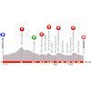 Critérium du Dauphiné 2019: profile stage 1 - source: criterium-du-dauphine.fr