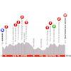 Critérium du Dauphiné 2019: profile stage 2 - source: criterium-du-dauphine.fr