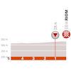 Critérium du Dauphiné 2019: last 5 kilometres stage 3 - source: criterium-du-dauphine.fr