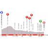 Critérium du Dauphiné 2019: profile stage 3 - source: criterium-du-dauphine.fr